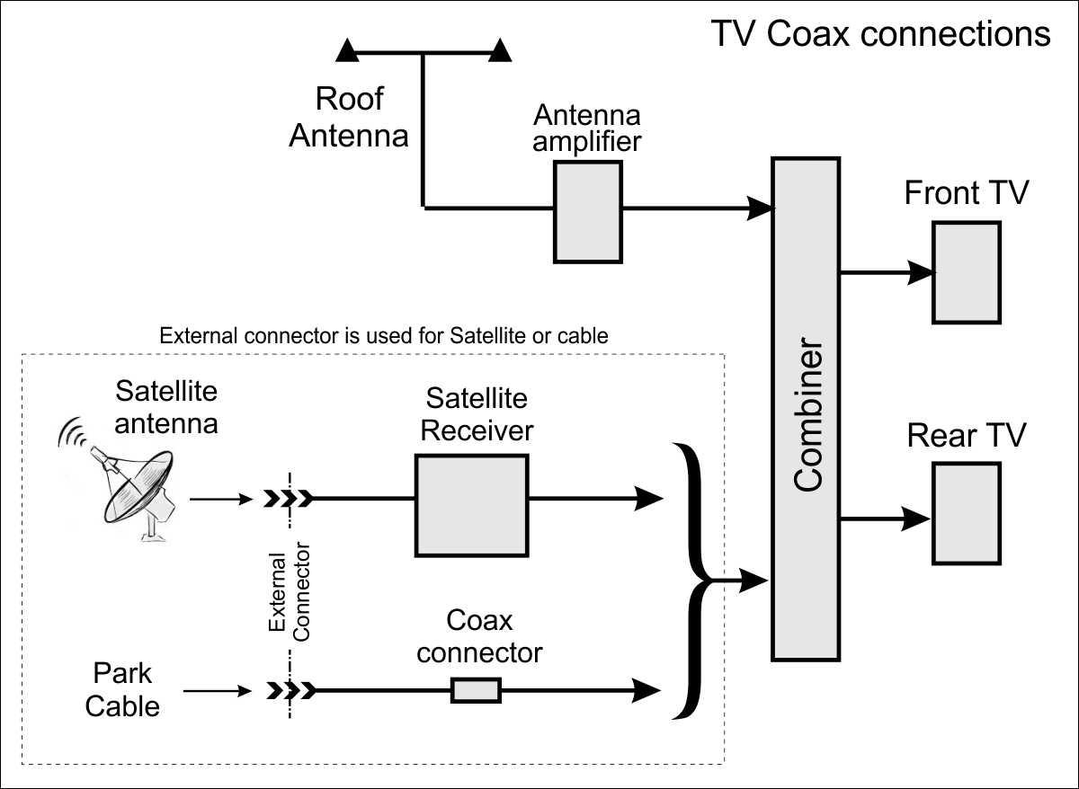 Satellite  U2013 Cable  U2013 Tv  U2013 Coax Connections  U2013 1999 Southwind 35s